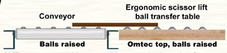 Ergonomic Scissor Lifts With Tilt Surfaces