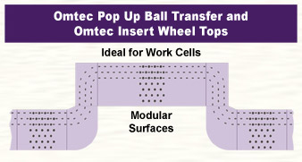 PBT Ball Transfer Table with Insert Wheels